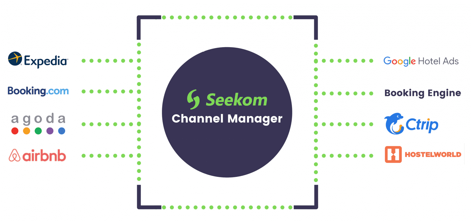 Channel Manager Seekom
