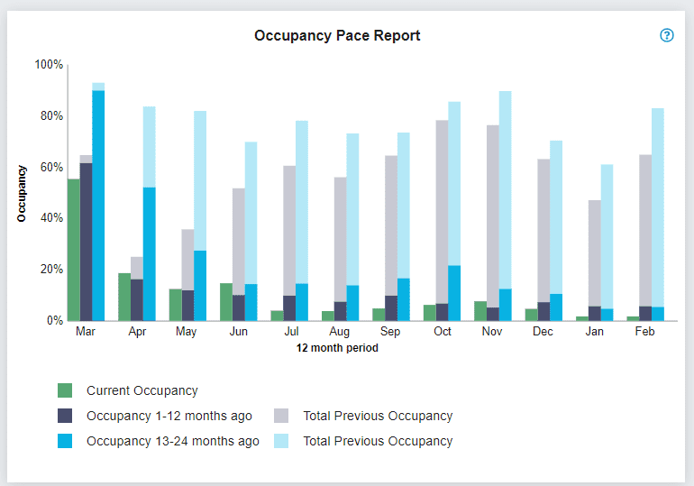 Occupancy Pace Report by Seekom